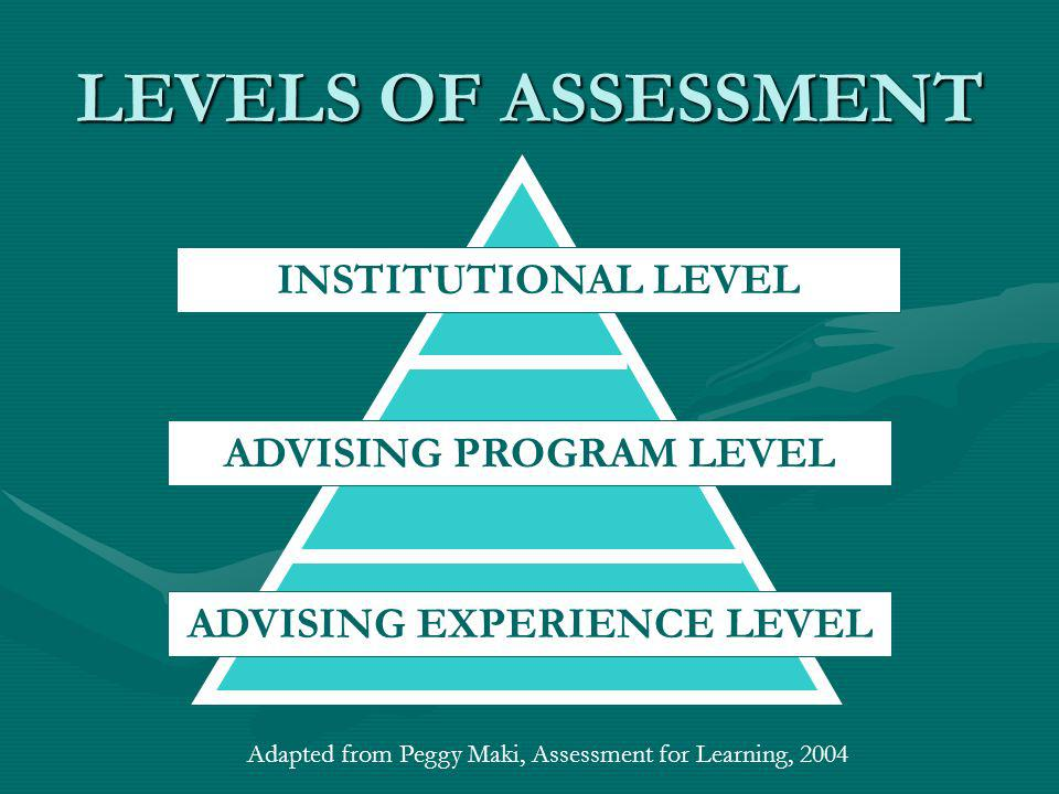 LEVELS OF ASSESSMENT INSTITUTIONAL LEVEL ADVISING PROGRAM LEVEL ADVISING EXPERIENCE LEVEL Adapted from Peggy Maki, Assessment for Learning, 2004