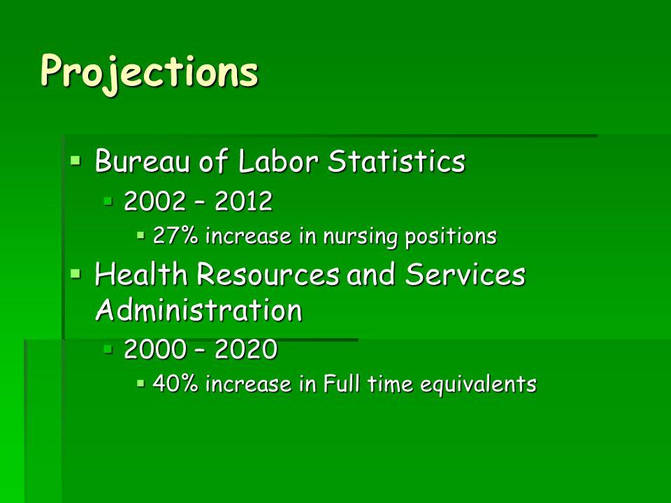 Projections Bureau of Labor Statistics Bureau of Labor Statistics 2002 – 2012 2002 – 2012 27% increase in nursing positions 27% increase in nursing po