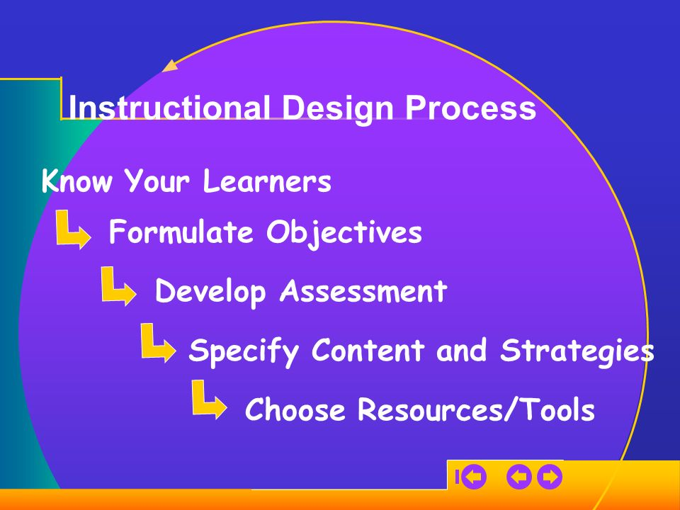 Instructional Design Process Know Your Learners Formulate Objectives Specify Content and Strategies Choose Resources/Tools Develop Assessment