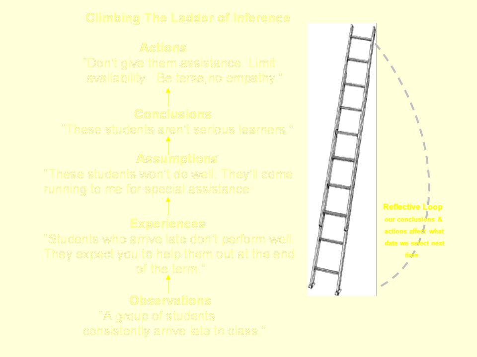 Reflective Loop our conclusions & actions affect what data we select next time