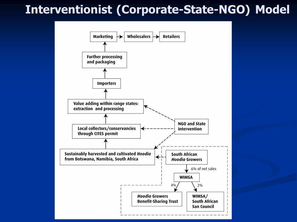 Interventionist (Corporate-State-NGO) Model