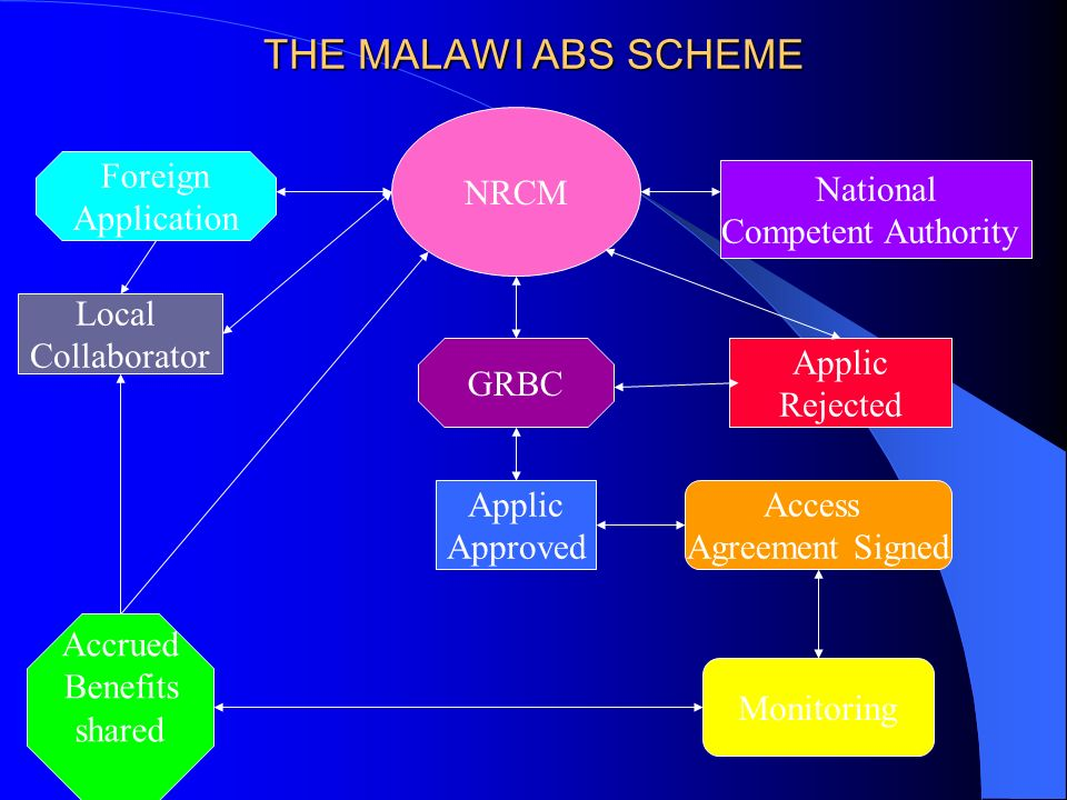 THE MALAWI ABS SCHEME Foreign Application Local Collaborator NRCM National Competent Authority GRBC Applic Approved Applic Rejected Access Agreement S