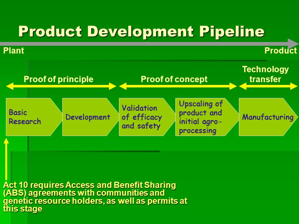Product Development Pipeline Act 10 requires Access and Benefit Sharing (ABS) agreements with communities and genetic resource holders, as well as permits at this stage Basic Research Development Validation of efficacy and safety Upscaling of product and initial agro- processing Manufacturing Proof of principleProof of concept Technology transfer PlantProduct