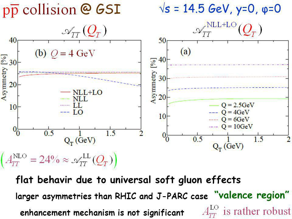 @ GSI s = 14.5 GeV, y=0, φ=0 larger asymmetries than RHIC and J-PARC case flat behavir due to universal soft gluon effects valence region enhancement mechanism is not significant