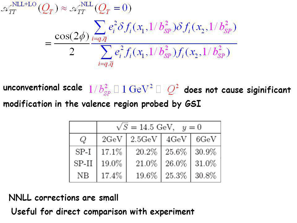 unconventional scale NNLL corrections are small Useful for direct comparison with experiment does not cause siginificant modification in the valence region probed by GSI