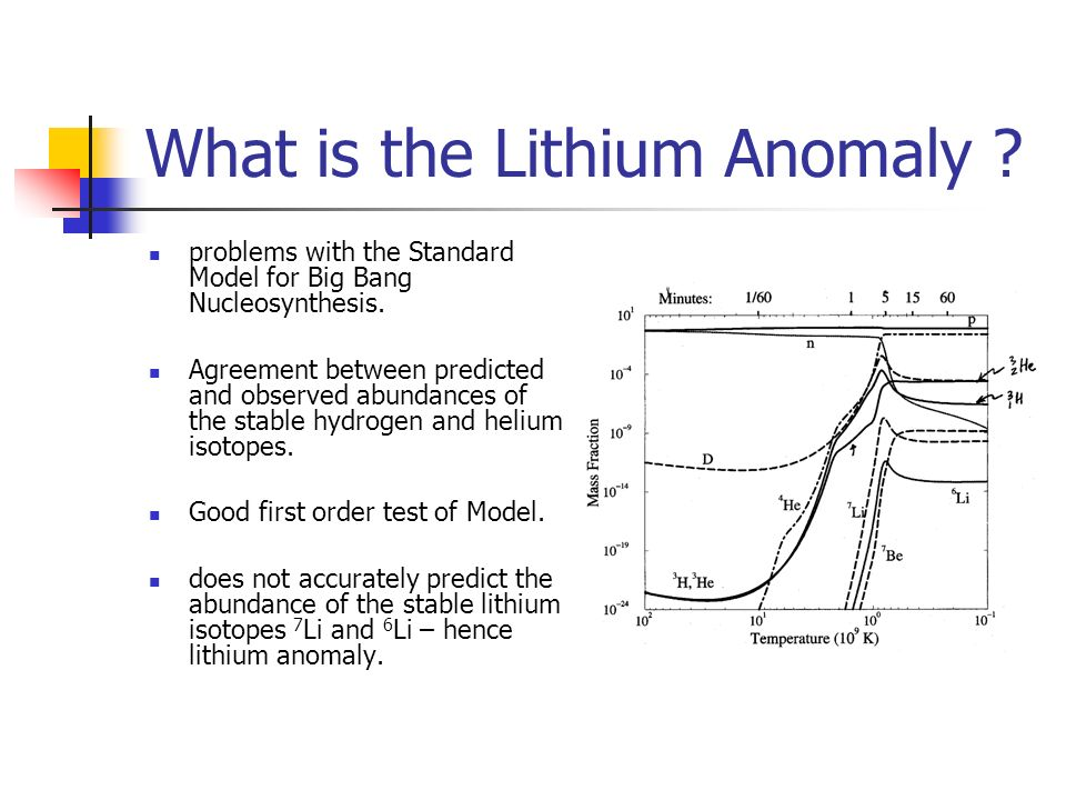 What is the Lithium Anomaly ? problems with the Standard Model for Big Bang Nucleosynthesis. Agreement between predicted and observed abundances of th