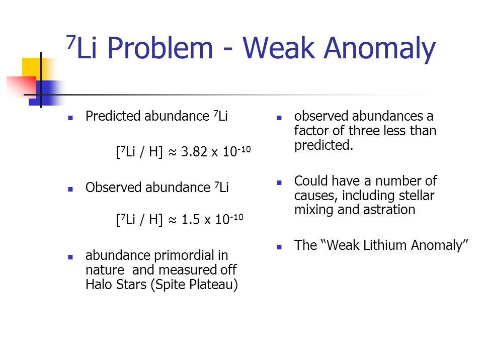 7 Li Problem - Weak Anomaly Predicted abundance 7 Li [ 7 Li / H] 3.82 x 10 -10 Observed abundance 7 Li [ 7 Li / H] 1.5 x 10 -10 abundance primordial i