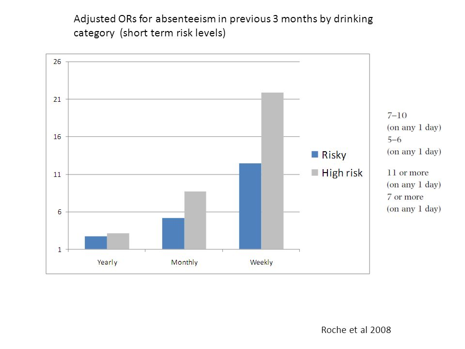 Adjusted ORs for absenteeism in previous 3 months by drinking category (short term risk levels) Roche et al 2008