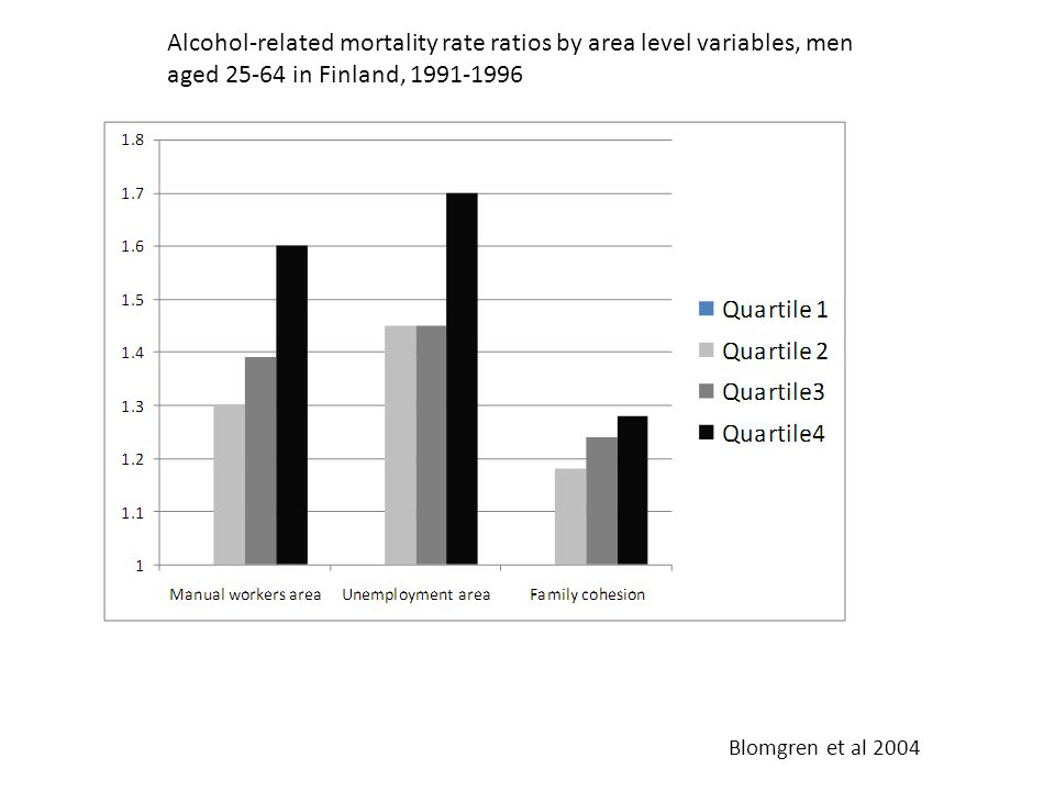 Alcohol-related mortality rate ratios by area level variables, men aged 25-64 in Finland, 1991-1996 Blomgren et al 2004