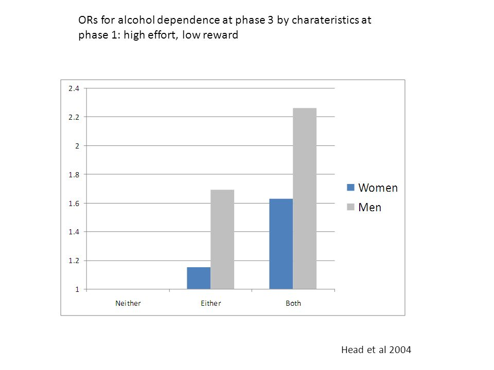 ORs for alcohol dependence at phase 3 by charateristics at phase 1: high effort, low reward Head et al 2004
