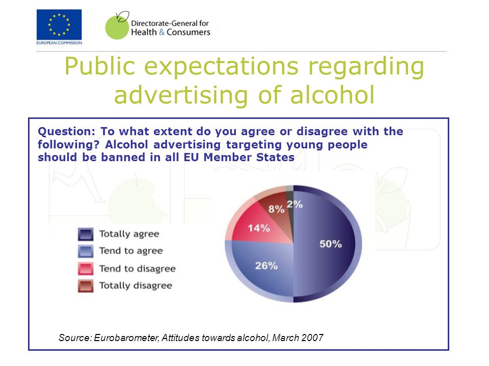 Public expectations regarding advertising of alcohol Source: Eurobarometer, Attitudes towards alcohol, March 2007 Question: To what extent do you agree or disagree with the following.