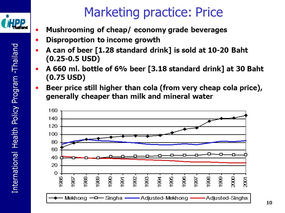 International Health Policy Program -Thailand 10 Marketing practice: Price Mushrooming of cheap/ economy grade beverages Disproportion to income growth A can of beer [1.28 standard drink] is sold at 10-20 Baht (0.25-0.5 USD) A 660 ml.