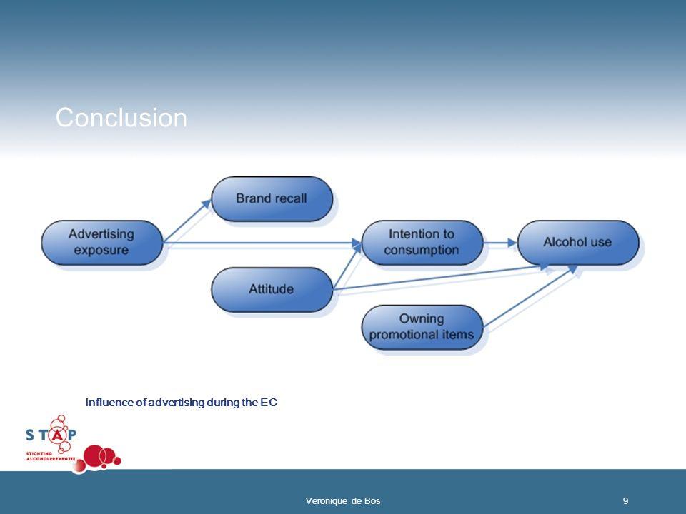 Conclusion Influence of advertising during the EC 9 Veronique de Bos