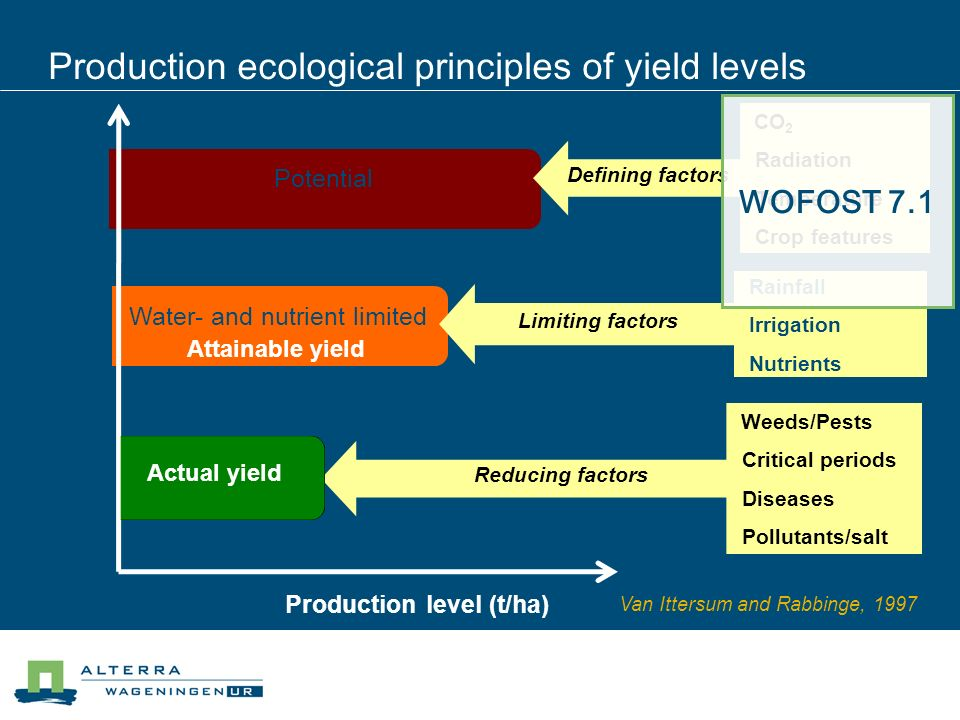 Production ecological principles of yield levels Production level (t/ha) Van Ittersum and Rabbinge, 1997 Potential Water- and nutrient limited CO 2 Ra