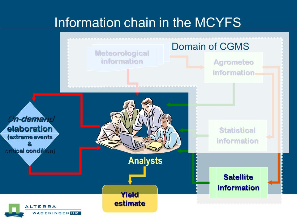 Information chain in the MCYFS Meteorological information Agrometeoinformation Analysts On-demand elaboration (extreme events & critical condition) (extreme events & critical condition) Yield estimate Statisticalinformation Satelliteinformation Domain of CGMS