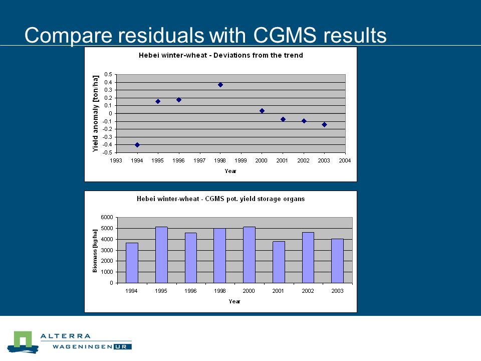 Compare residuals with CGMS results