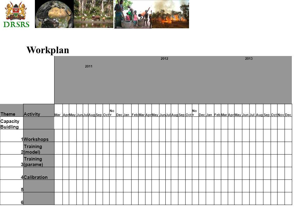 Workplan 2011 2012 2013 ThemeActivity MarAprMayJunJulAugSepOct No vDecJanFebMarAprMayJunJulAugSepOct No vDecJanFebMarAprMayJunJulAugSepOctNovDec Capacity Buidling 1Workshops 2 Training (model) 3 Training (parame) 4Calibration 5 6