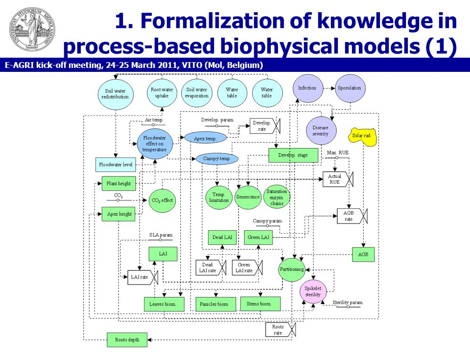1. Formalization of knowledge in process-based biophysical models (1) E-AGRI kick-off meeting, 24-25 March 2011, VITO (Mol, Belgium)