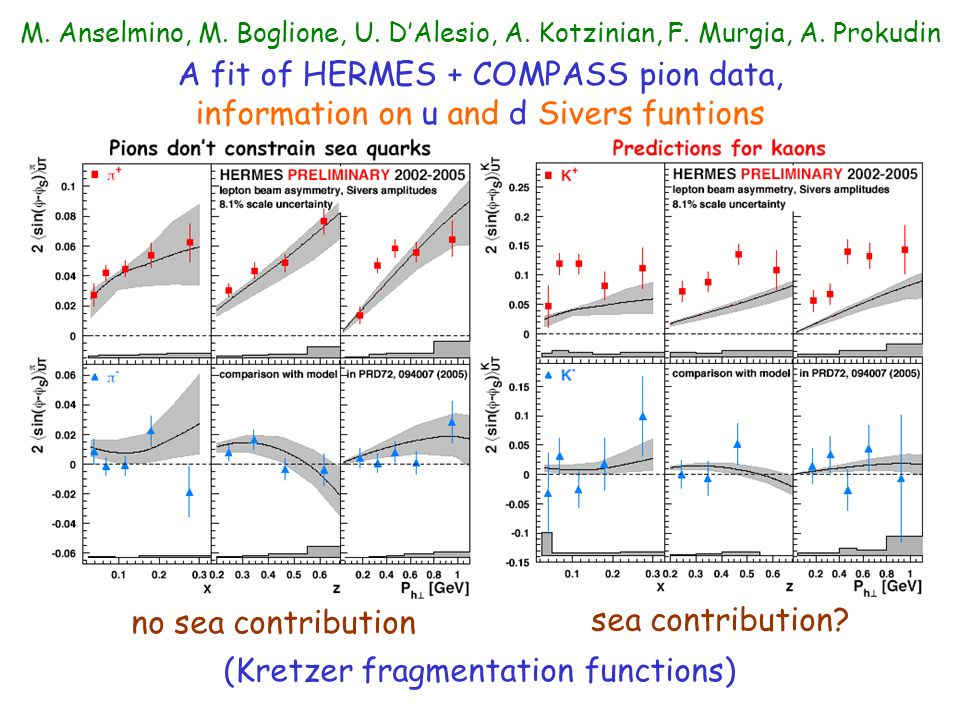 M. Anselmino, M. Boglione, U. DAlesio, A. Kotzinian, F. Murgia, A. Prokudin A fit of HERMES + COMPASS pion data, information on u and d Sivers funtion