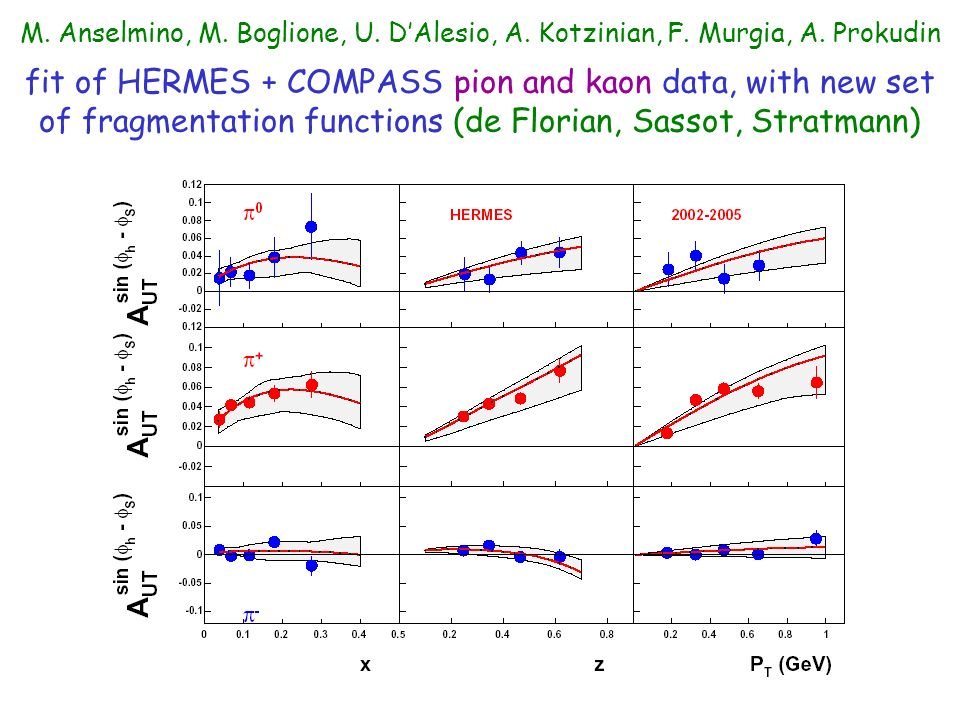 M. Anselmino, M. Boglione, U. DAlesio, A. Kotzinian, F. Murgia, A. Prokudin fit of HERMES + COMPASS pion and kaon data, with new set of fragmentation