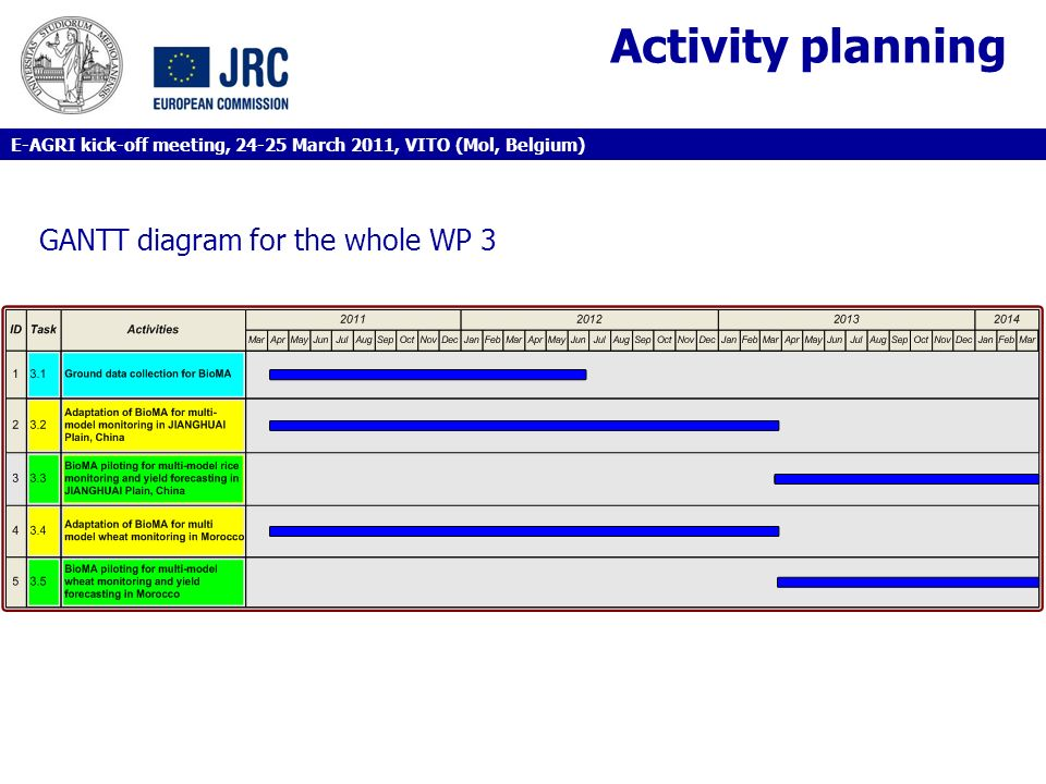 Activity planning GANTT diagram for the whole WP 3 E-AGRI kick-off meeting, 24-25 March 2011, VITO (Mol, Belgium)
