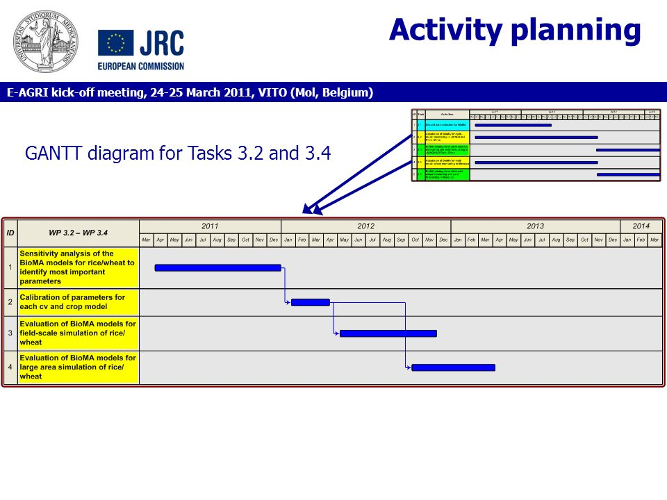 Activity planning GANTT diagram for Tasks 3.2 and 3.4 E-AGRI kick-off meeting, 24-25 March 2011, VITO (Mol, Belgium)