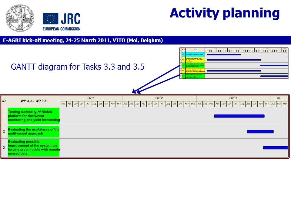 Activity planning GANTT diagram for Tasks 3.3 and 3.5 E-AGRI kick-off meeting, 24-25 March 2011, VITO (Mol, Belgium)