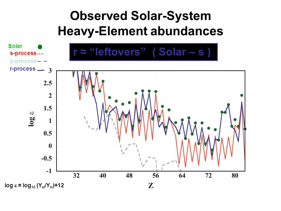 Observed Solar-System Heavy-Element abundances log = log 10 (Y el /Y H )+12 Solar s-process p-process r-process Different processes contribute to the observed Heavy-Element abundances r leftovers ( Solar – s )