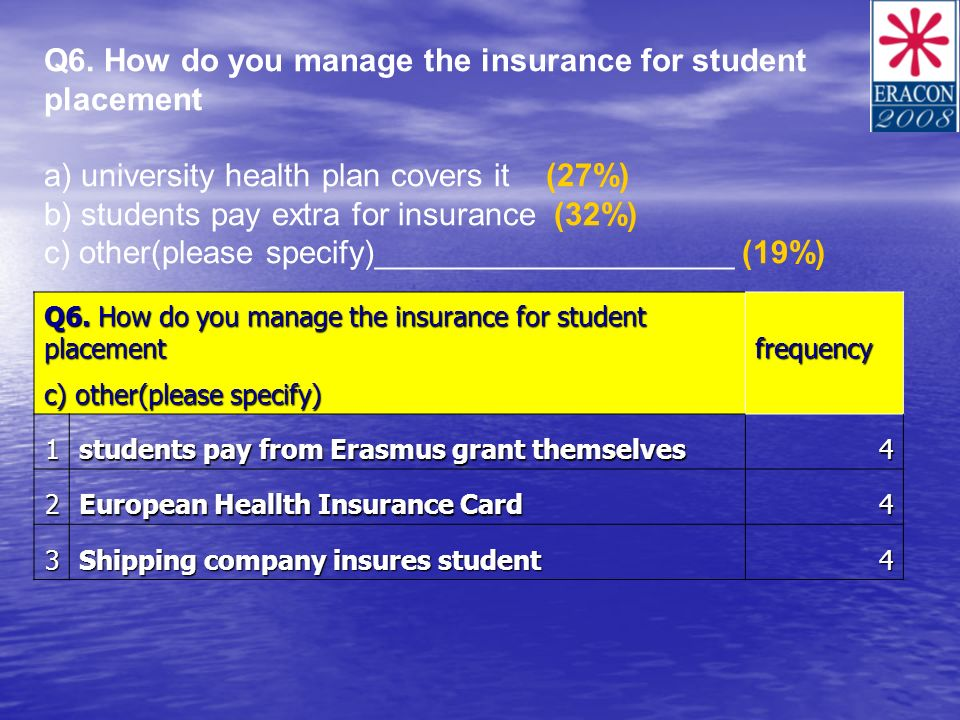 Q6. How do you manage the insurance for student placement a) university health plan covers it (27%) b) students pay extra for insurance (32%) c) other