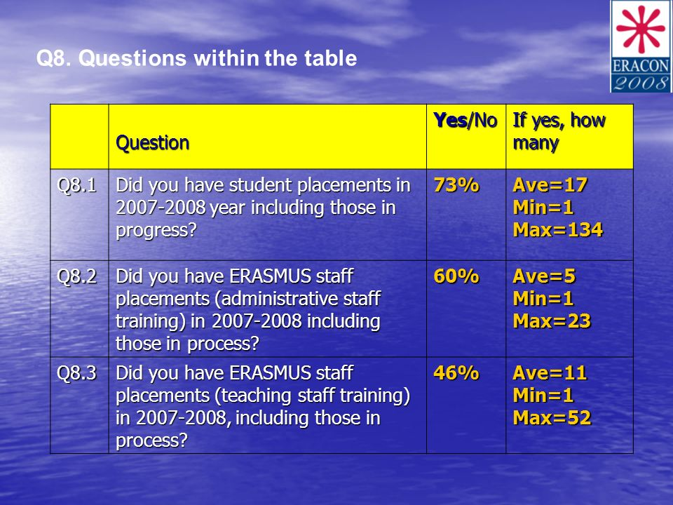 Q8. Questions within the table Question Yes/No If yes, how many Q8.1 Did you have student placements in 2007-2008 year including those in progress? 73