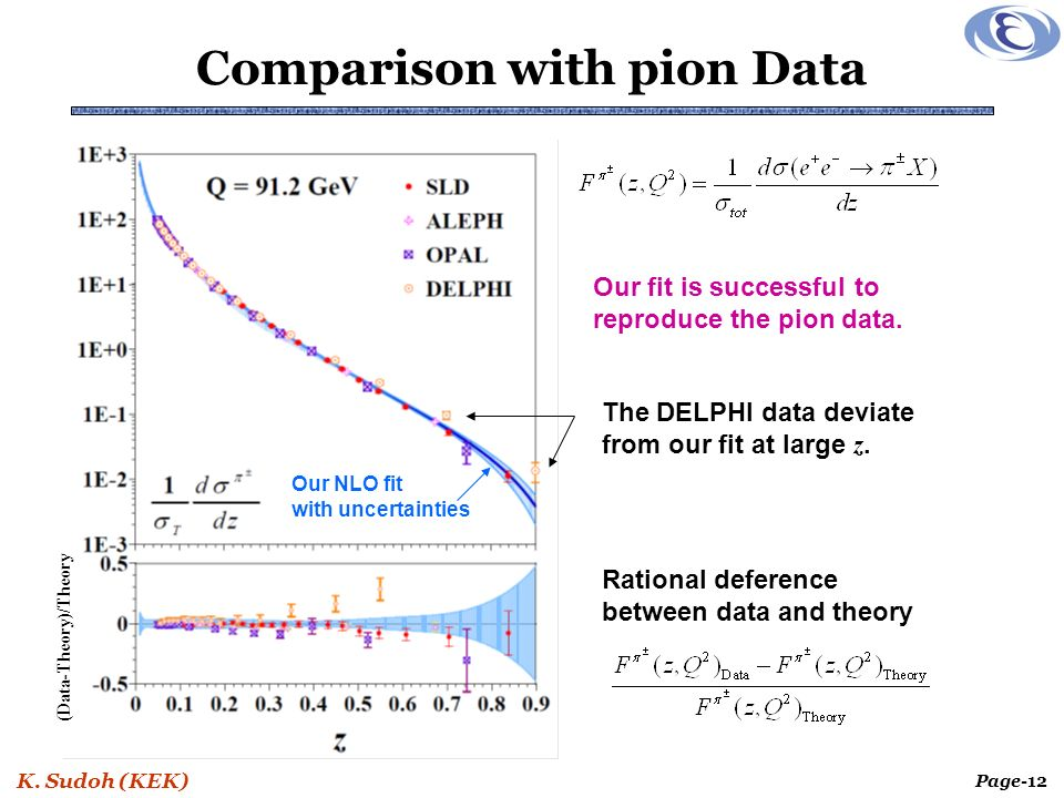 K. Sudoh (KEK) Page-12 Comparison with pion Data (Data-Theory)/Theory Our NLO fit with uncertainties Our fit is successful to reproduce the pion data.