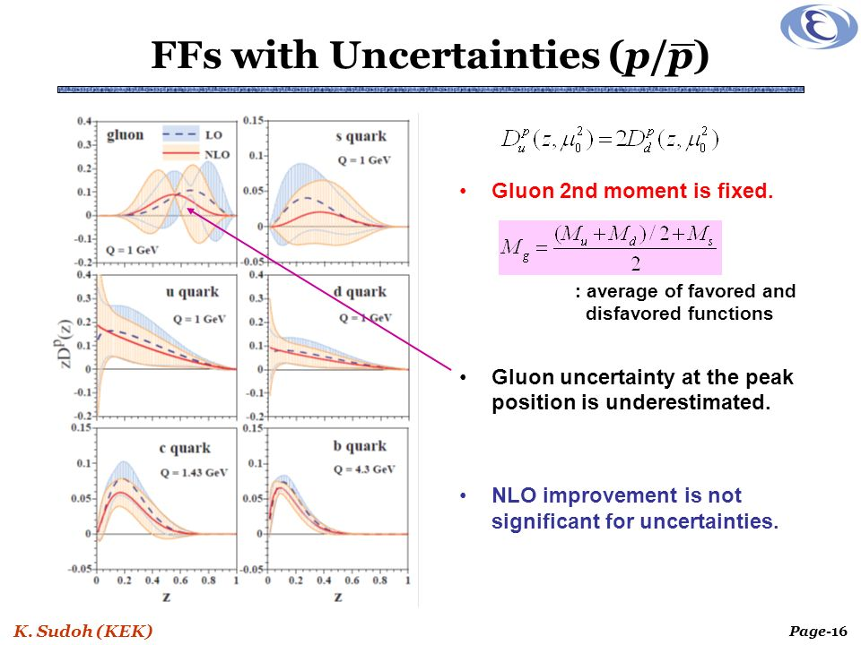 K. Sudoh (KEK) Page-16 FFs with Uncertainties (p/p) Gluon 2nd moment is fixed.