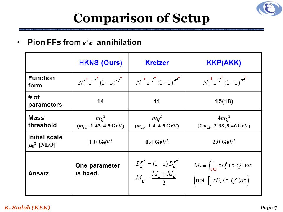 K. Sudoh (KEK) Page-18 Comparison for Kaon and Proton kaonproton ---- DSS