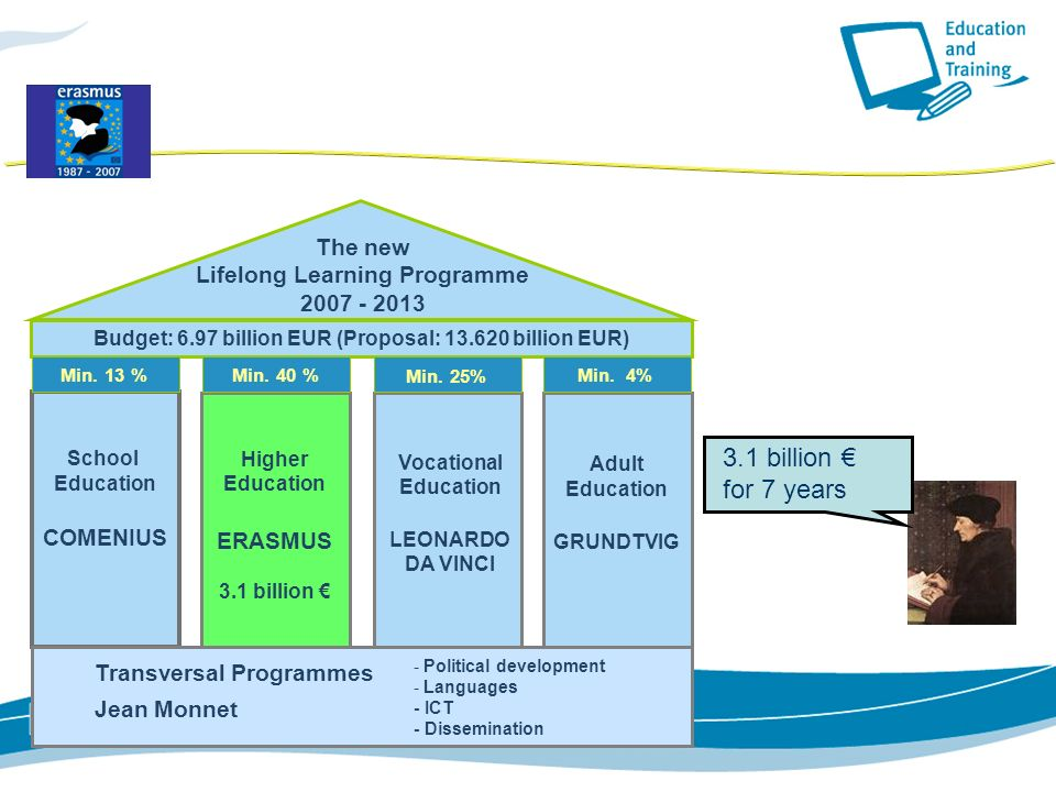 School Education COMENIUS Higher Education ERASMUS 3.1 billion Vocational Education LEONARDO DA VINCI Adult Education GRUNDTVIG Budget: 6.97 billion EUR (Proposal: billion EUR) - Political development - Languages - ICT - Dissemination The new Lifelong Learning Programme Min.