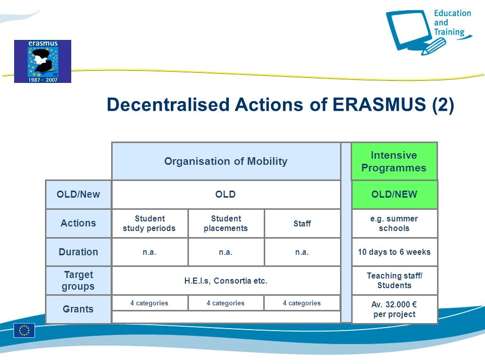 OLD/New Actions Duration Grants Target groups e.g.