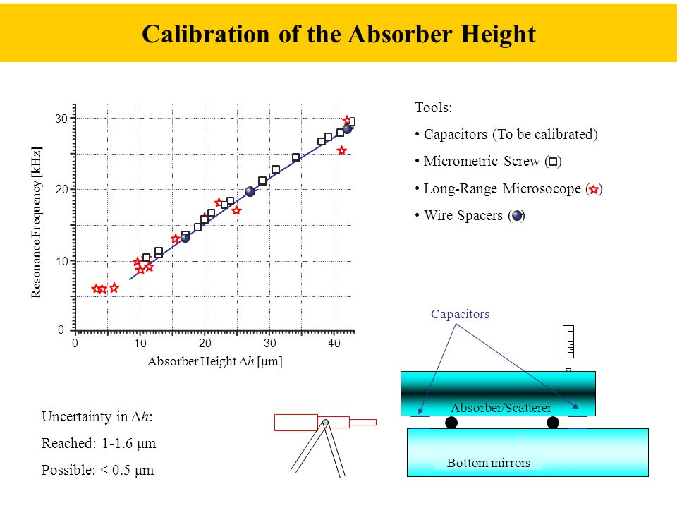 How does an absorber work.