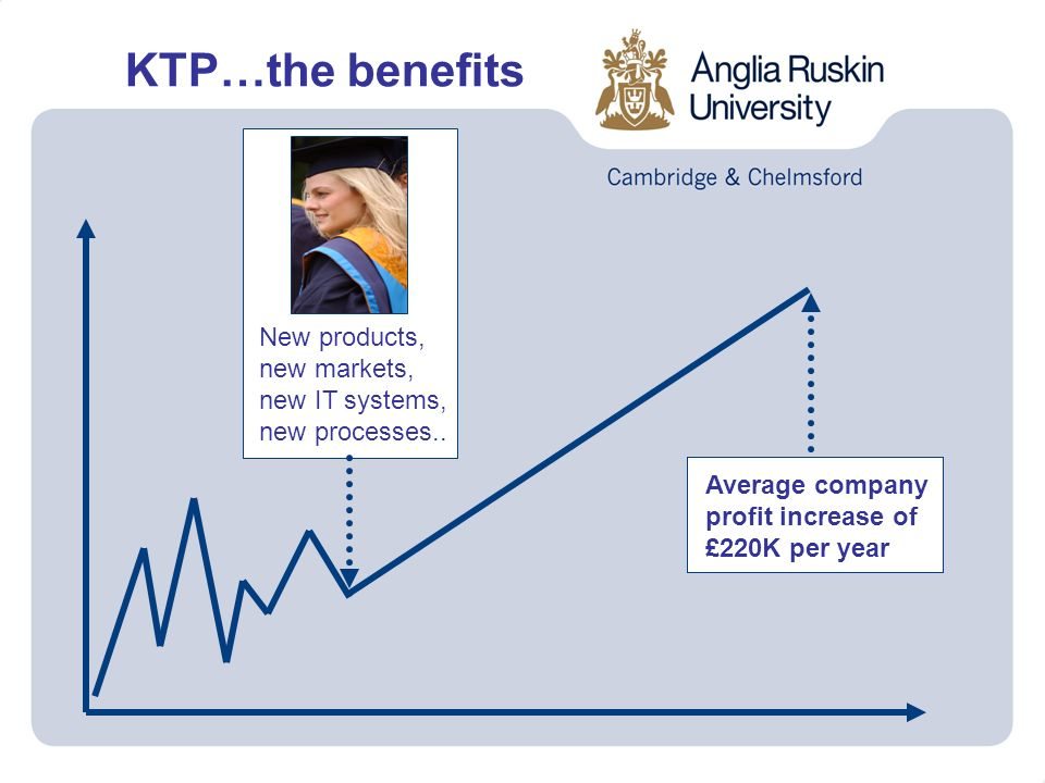 New products, new markets, new IT systems, new processes.. Average company profit increase of £220K per year KTP…the benefits