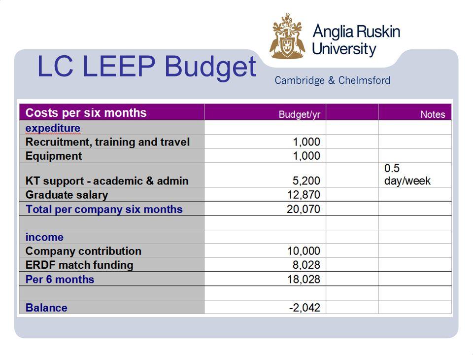 LC LEEP Budget