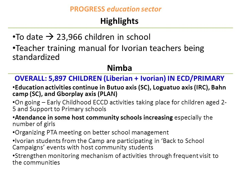 PROGRESS education sector Highlights To date 23,966 children in school Teacher training manual for Ivorian teachers being standardized Nimba OVERALL: 5,897 CHILDREN (Liberian + Ivorian) IN ECD/PRIMARY Education activities continue in Butuo axis (SC), Loguatuo axis (IRC), Bahn camp (SC), and Gborplay axis (PLAN) On going – Early Childhood ECCD activities taking place for children aged 2- 5 and Support to Primary schools Atendance in some host community schools increasing especially the number of girls Organizing PTA meeting on better school management Ivorian students from the Camp are participating in Back to School Campaigns events with host community students Strengthen monitoring mechanism of activities through frequent visit to the communities