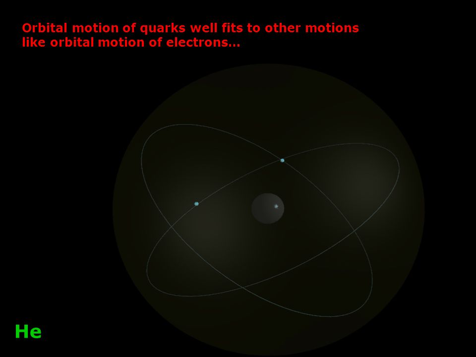Orbital motion of quarks well fits to other motions like orbital motion of electrons… He