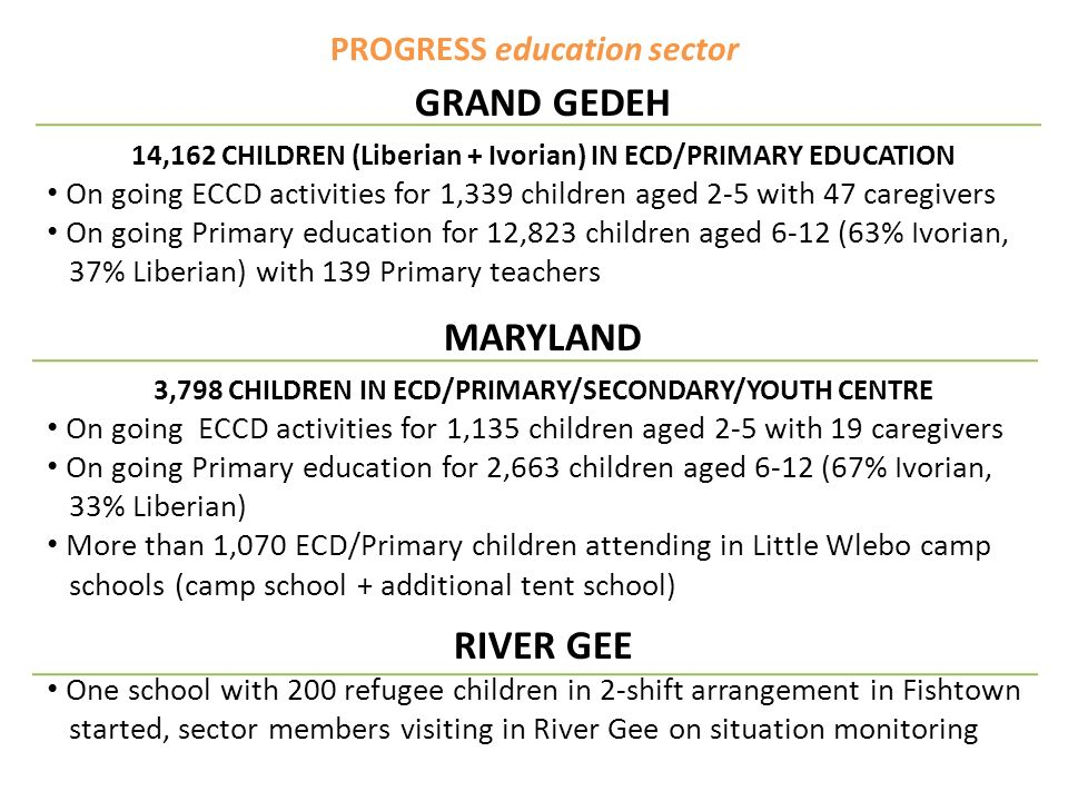 PROGRESS education sector GRAND GEDEH 14,162 CHILDREN (Liberian + Ivorian) IN ECD/PRIMARY EDUCATION On going ECCD activities for 1,339 children aged 2-5 with 47 caregivers On going Primary education for 12,823 children aged 6-12 (63% Ivorian, 37% Liberian) with 139 Primary teachers MARYLAND 3,798 CHILDREN IN ECD/PRIMARY/SECONDARY/YOUTH CENTRE On going ECCD activities for 1,135 children aged 2-5 with 19 caregivers On going Primary education for 2,663 children aged 6-12 (67% Ivorian, 33% Liberian) More than 1,070 ECD/Primary children attending in Little Wlebo camp schools (camp school + additional tent school) RIVER GEE One school with 200 refugee children in 2-shift arrangement in Fishtown started, sector members visiting in River Gee on situation monitoring