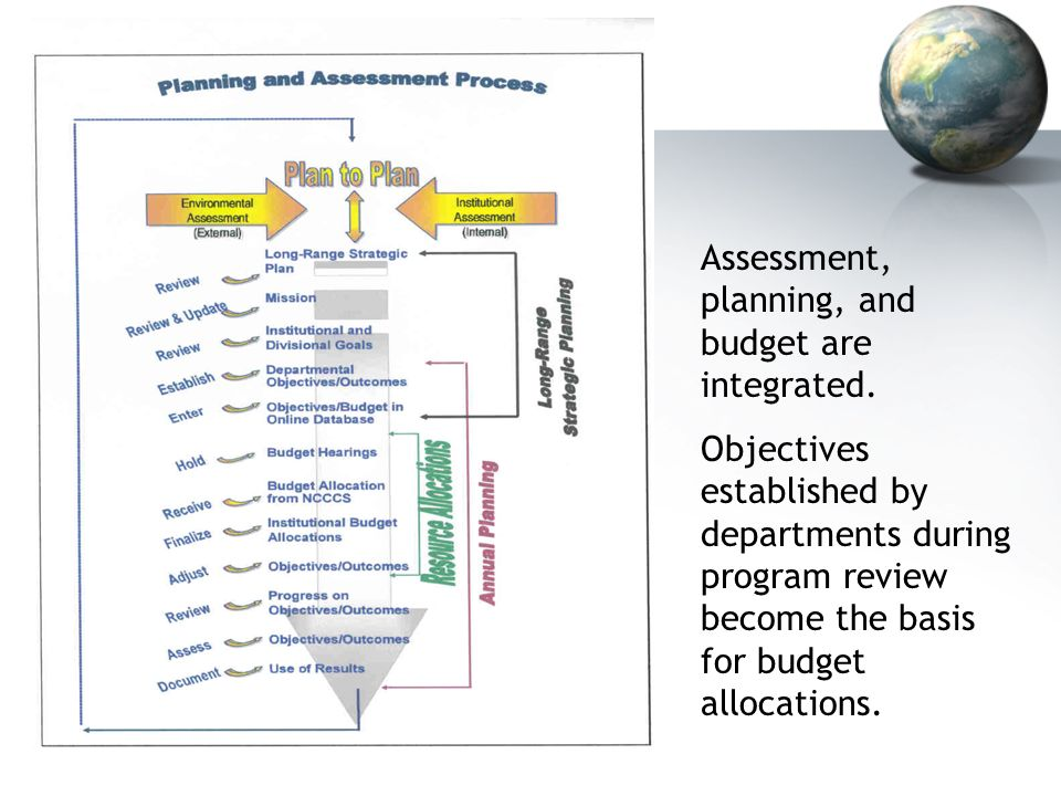 Assessment, planning, and budget are integrated.