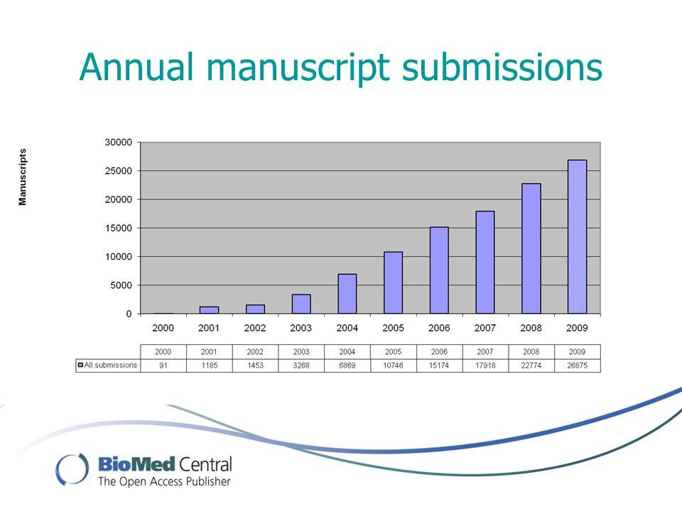 Annual manuscript submissions