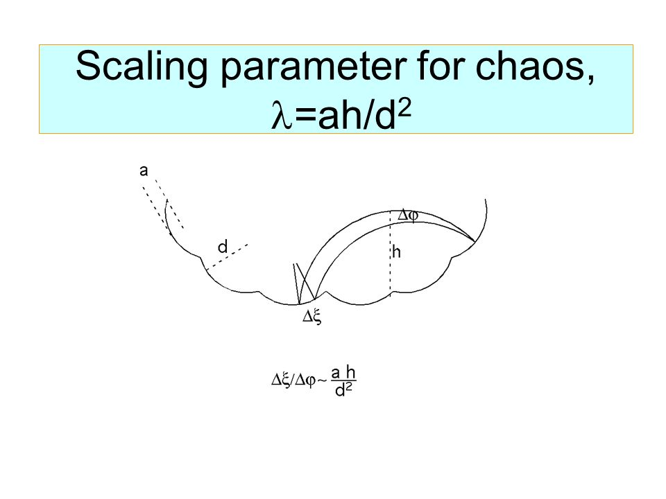 Scaling parameter for chaos, =ah/d 2