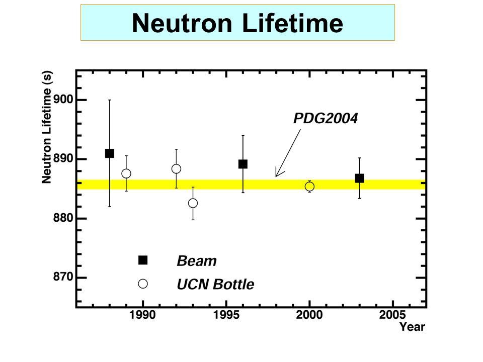 Neutron Lifetime