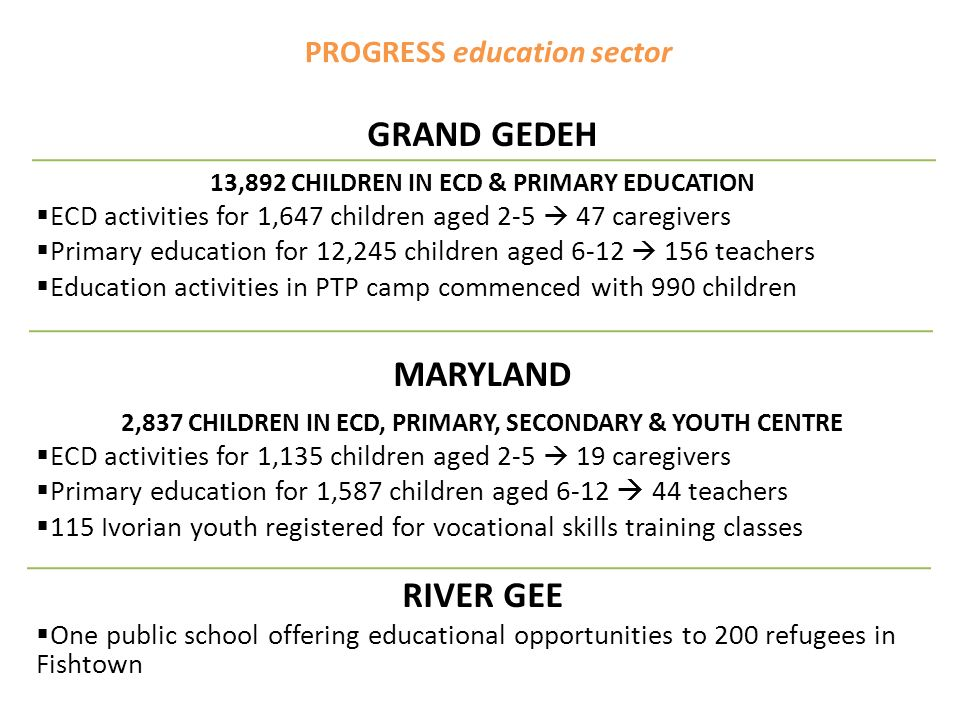 PROGRESS education sector GRAND GEDEH 13,892 CHILDREN IN ECD & PRIMARY EDUCATION ECD activities for 1,647 children aged caregivers Primary education for 12,245 children aged teachers Education activities in PTP camp commenced with 990 children MARYLAND 2,837 CHILDREN IN ECD, PRIMARY, SECONDARY & YOUTH CENTRE ECD activities for 1,135 children aged caregivers Primary education for 1,587 children aged teachers 115 Ivorian youth registered for vocational skills training classes RIVER GEE One public school offering educational opportunities to 200 refugees in Fishtown