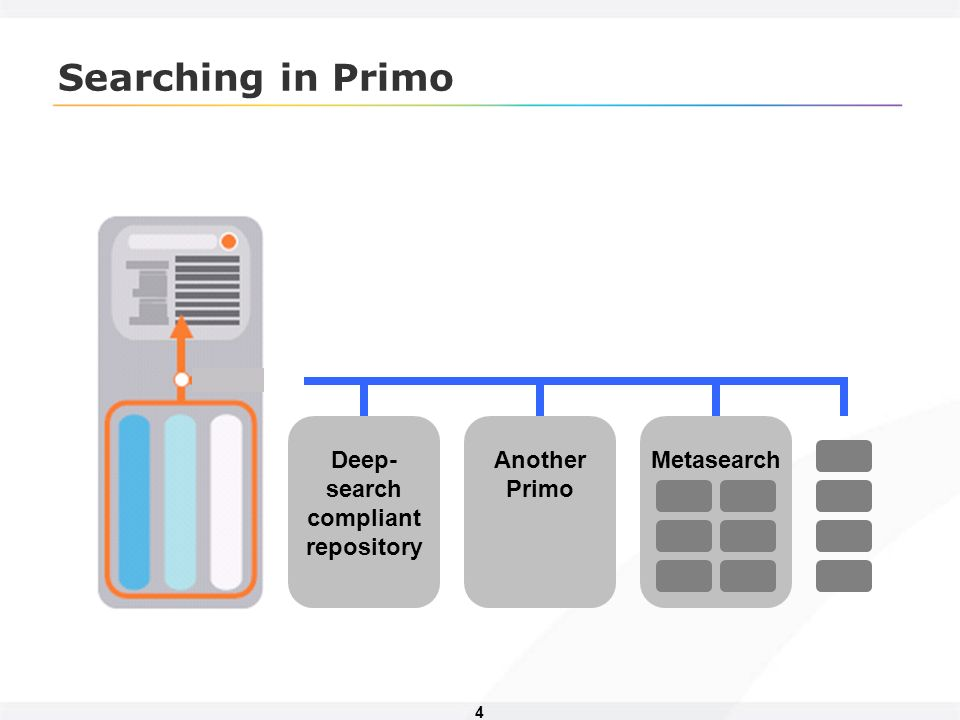 4 Searching in Primo Another Primo Deep- search compliant repository Metasearch