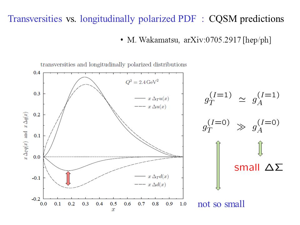 Transversities vs. longitudinally polarized PDF : CQSM predictions M.