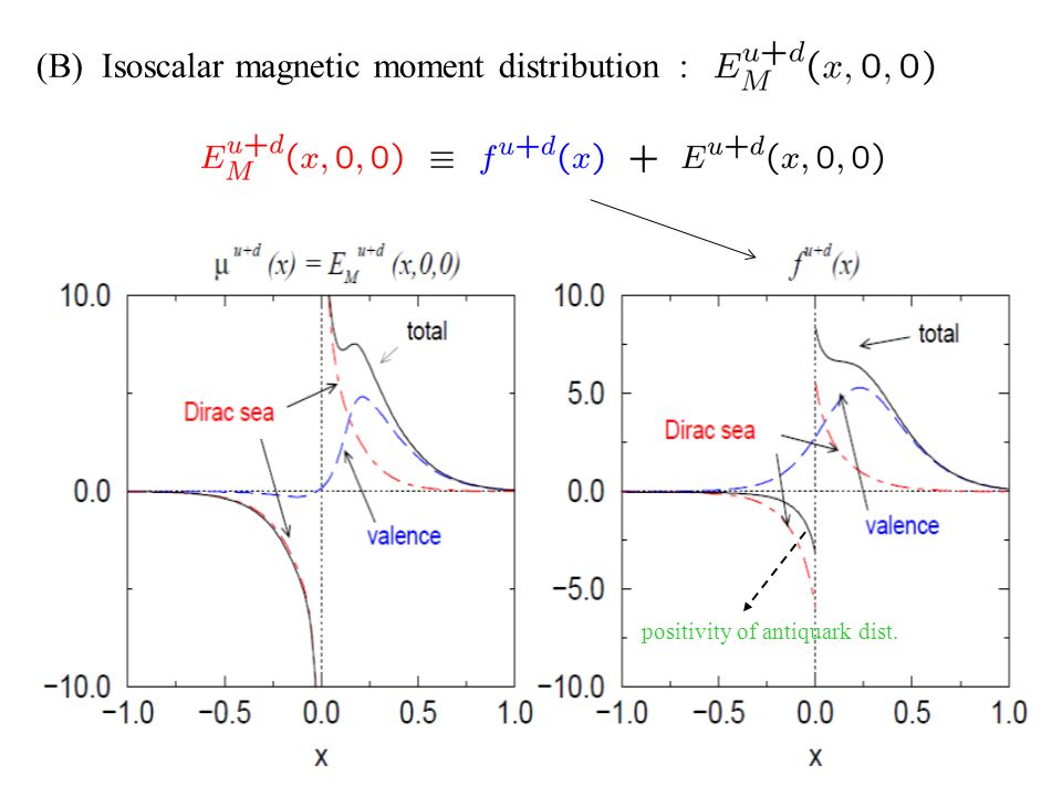 positivity of antiquark dist. (B) Isoscalar magnetic moment distribution :