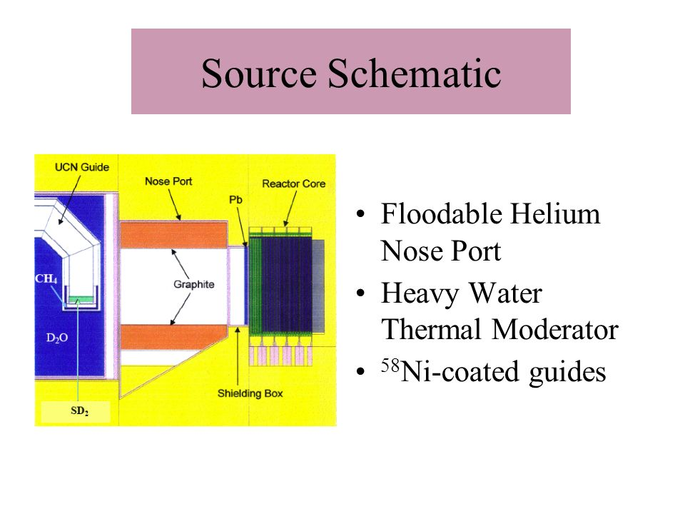 Source Schematic Floodable Helium Nose Port Heavy Water Thermal Moderator 58 Ni-coated guides